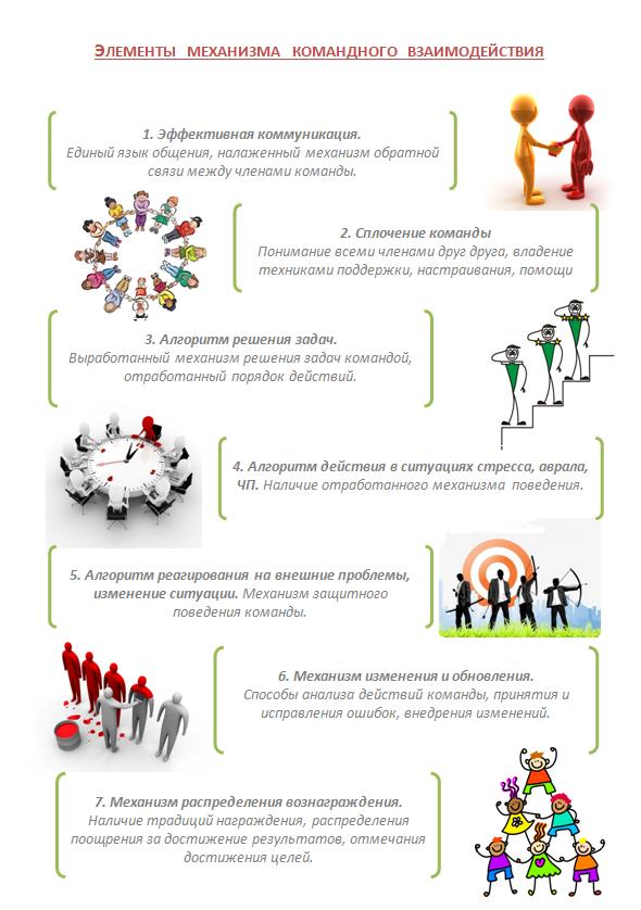 элементы командного взаимодействия